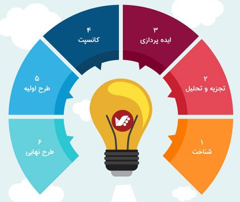مراحل طراحی دکوراسیون